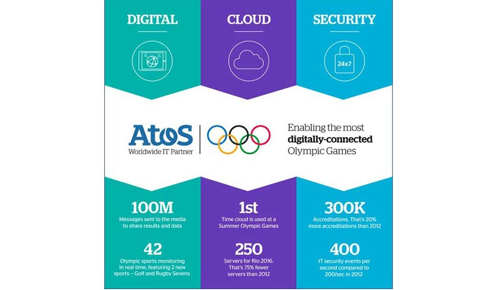 digital-olympics-statistics-from-rio.jpg.image.975.568
